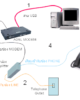 อินเทอร์เน็ต adsl มีความเร็วต่างจาก VDSL อย่างไร
